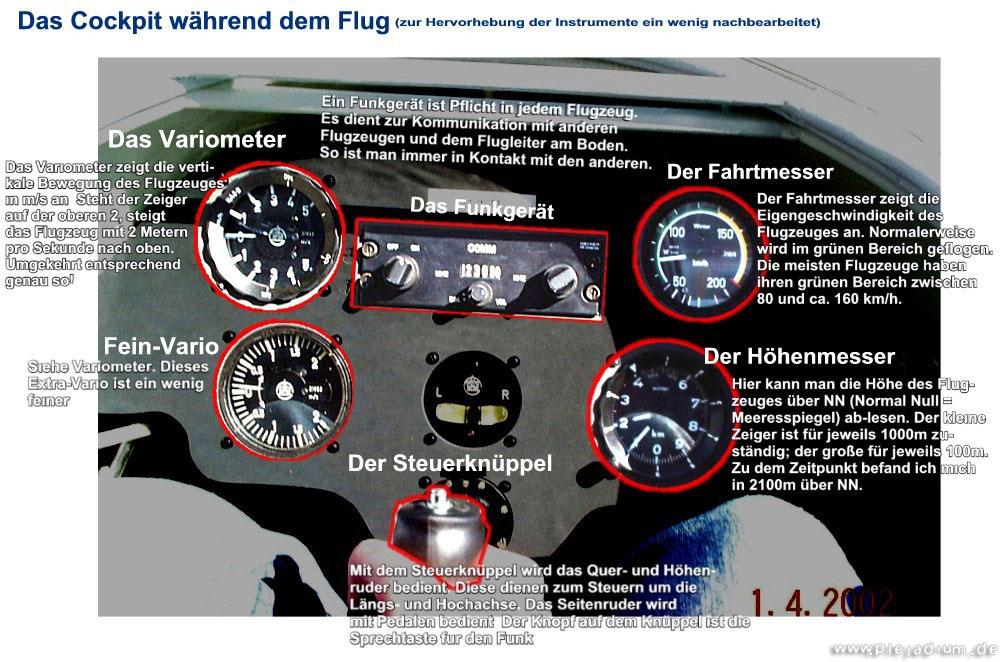 Segelflug: Das Cockpit und Erklärung der Instrumente