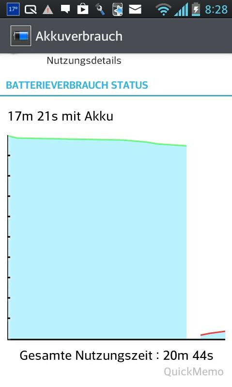 Akku-Verbrauchsdiagramm beim alten Handy (einmal nur, aber immerhin..). So sollte es eher nicht sein .. ^^