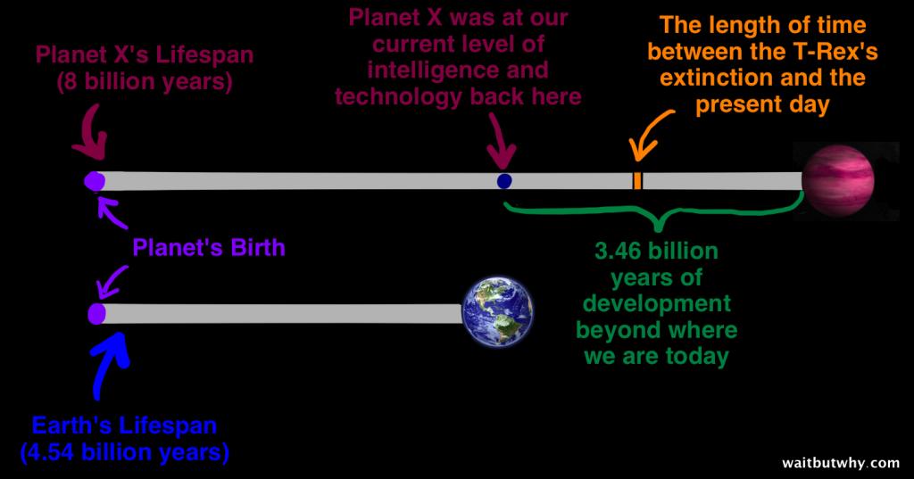 65 Mio Jahre sind ein Wimpernschlag!