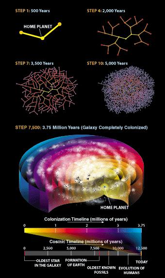 Schema der Kolonisierung der Galaxis. Von jedem kolonisierten Punkt aus wird weiter kolonisiert.