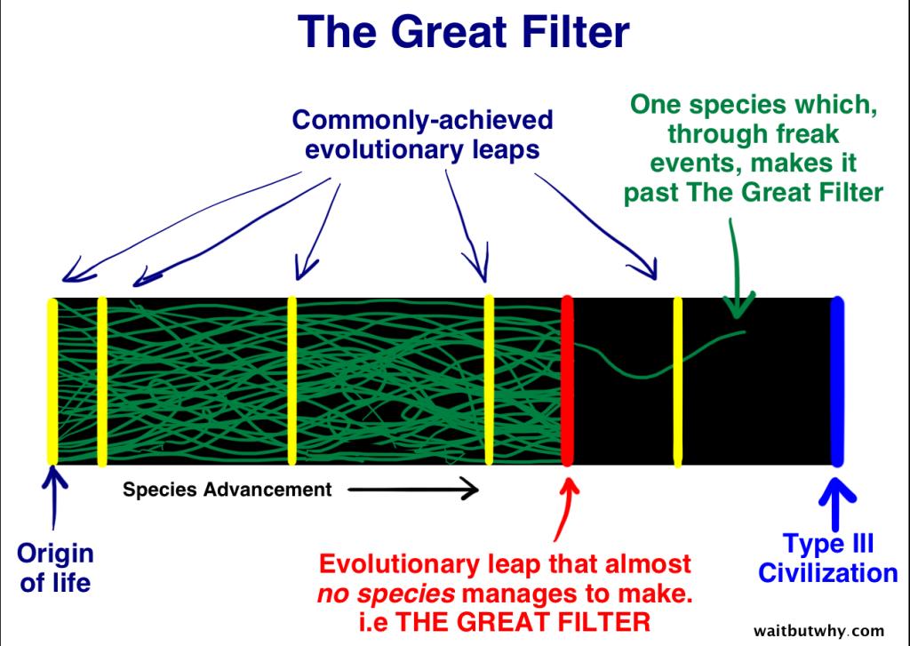 Am Großen Filter scheitern fast alle Zivilisationen