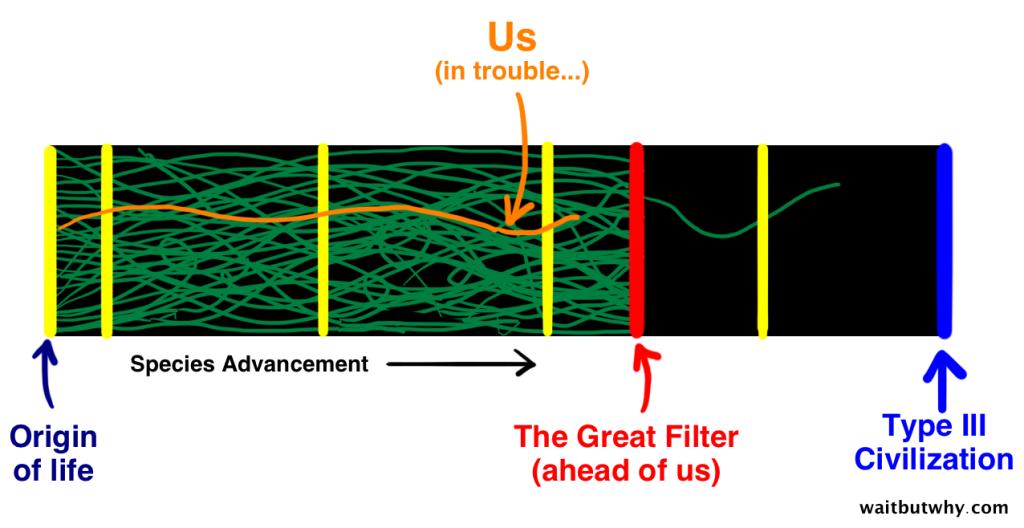 Darstellung: Der Große Filter wird uns irgendwann zerstören