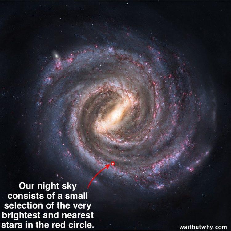 Sichtbarer Bereich der Galaxis