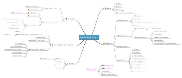 Mindmap zum Umbau der Webseitenstruktur