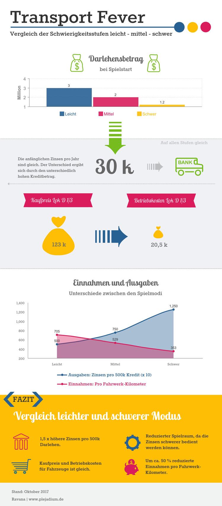Infografik zum Vergleich des leichten, mittleren und schweren Spielmodus in Transport Fever