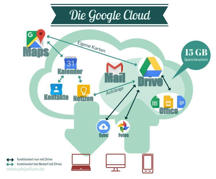 Cloud-Dienste von Google und ihr Zusammenspiel mit Drive