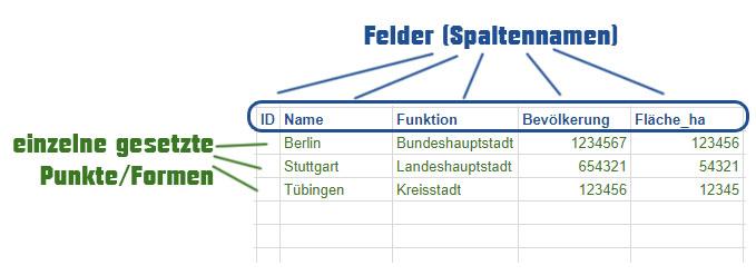 Beispieltabelle für ein Punkt-Shapedatei-Layer