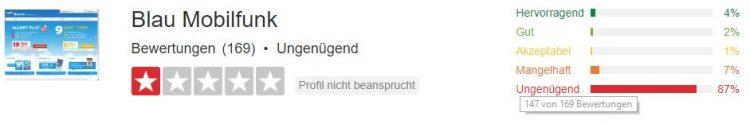 """Dieses Bewertungsportal sagt schon alles. blau.de wird mit insgesamt 169 Nutzerwertungen als """"ungenügend"""" beurteilt - 147 von 169 Stimmen geben die schlechteste Note (und ich habe nicht mal mitbewertet)"""