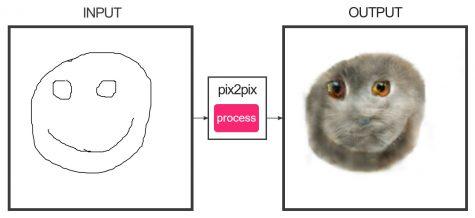 edges2cats: Smiley gezeichnet