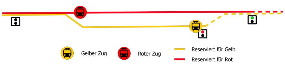So funktioniert's: Züge überholen in Transport Fever 2