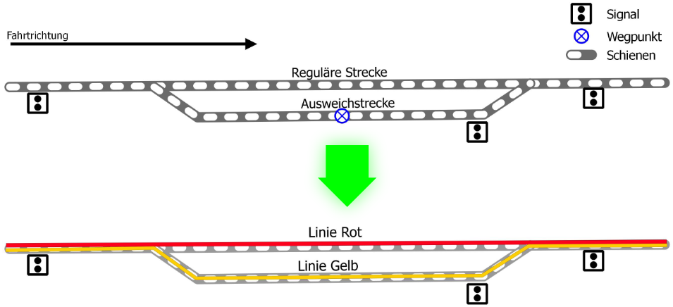 Setup zum Überholen von Zügen in Transport Fever 2